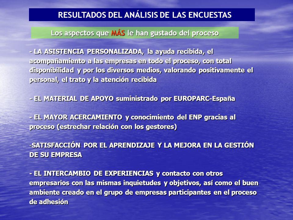 Los aspectos que MÁS le han gustado del proceso - LA ASISTENCIA PERSONALIZADA, la ayuda recibida, el acompañamiento a las empresas en todo el proceso, con total disponibilidad y por los diversos medios, valorando positivamente el personal, el trato y la atención recibida - EL MATERIAL DE APOYO suministrado por EUROPARC-España - EL MAYOR ACERCAMIENTO y conocimiento del ENP gracias al proceso (estrechar relación con los gestores) -SATISFACCIÓN POR EL APRENDIZAJE Y LA MEJORA EN LA GESTIÓN DE SU EMPRESA - EL INTERCAMBIO DE EXPERIENCIAS y contacto con otros empresarios con las mismas inquietudes y objetivos, así como el buen ambiente creado en el grupo de empresas participantes en el proceso de adhesión RESULTADOS DEL ANÁLISIS DE LAS ENCUESTAS