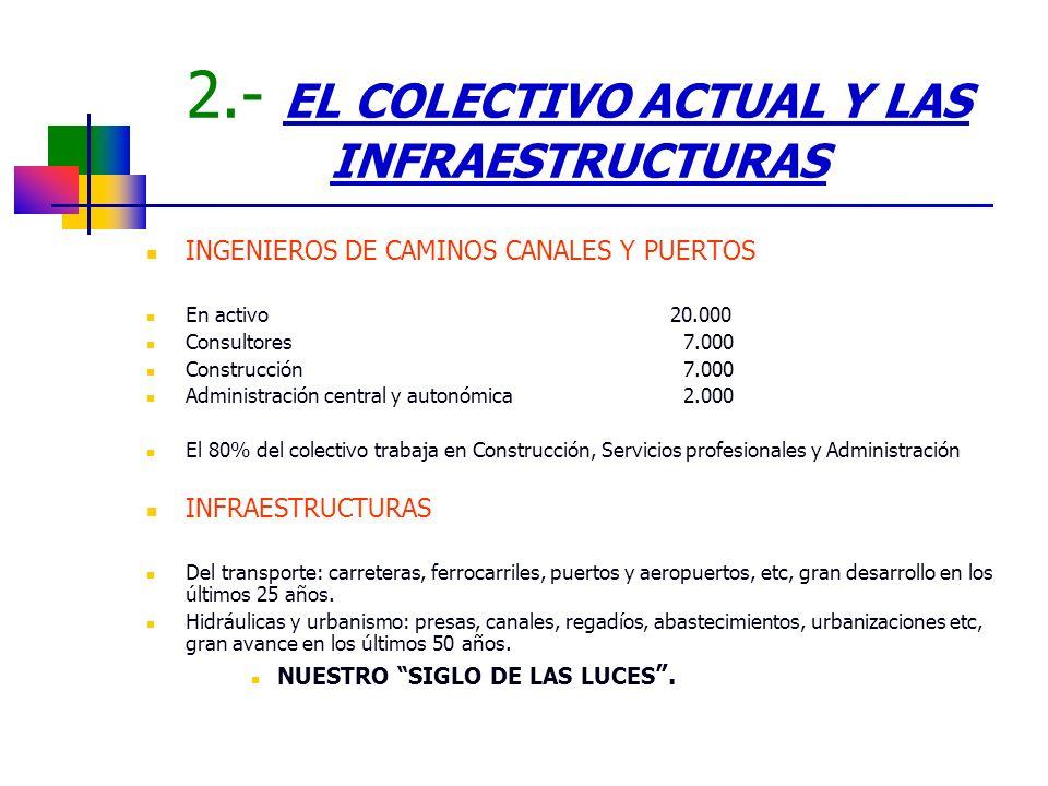 2.- EL COLECTIVO ACTUAL Y LAS INFRAESTRUCTURAS INGENIEROS DE CAMINOS CANALES Y PUERTOS. En activo20.000 Consultores 7.000 Construcción 7.000 Administr