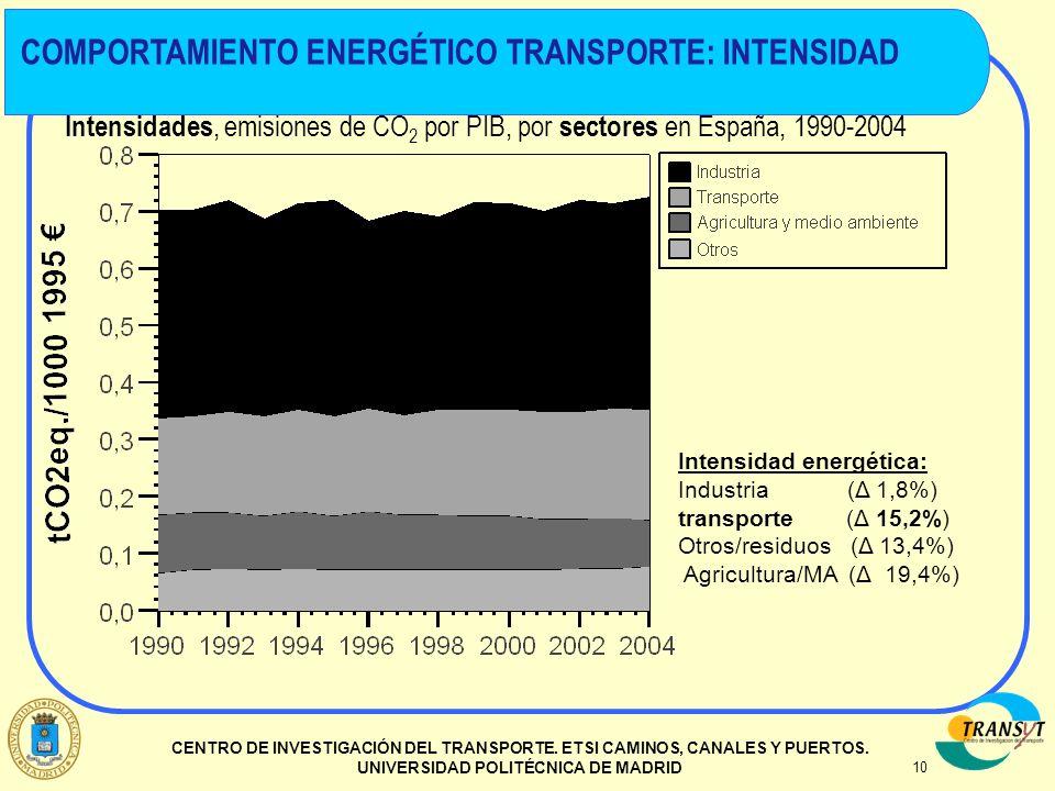 10 CENTRO DE INVESTIGACIÓN DEL TRANSPORTE. ETSI CAMINOS, CANALES Y PUERTOS. UNIVERSIDAD POLITÉCNICA DE MADRID Intensidades, emisiones de CO 2 por PIB,