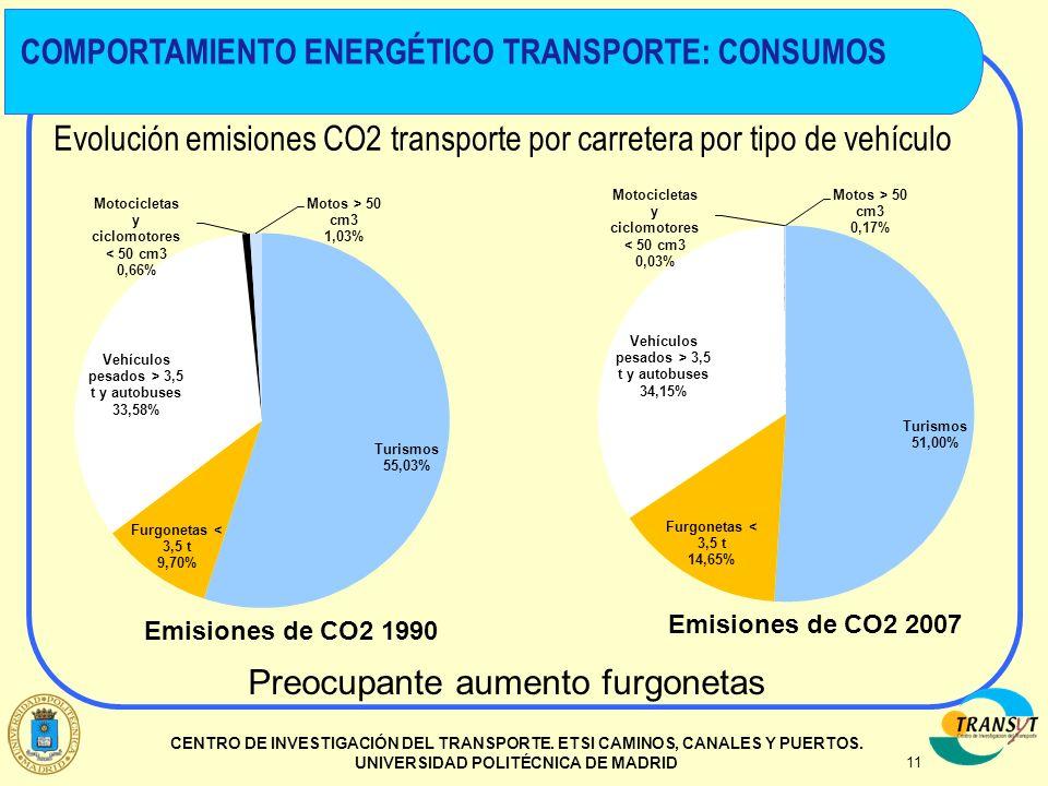 11 CENTRO DE INVESTIGACIÓN DEL TRANSPORTE. ETSI CAMINOS, CANALES Y PUERTOS. UNIVERSIDAD POLITÉCNICA DE MADRID Evolución emisiones CO2 transporte por c