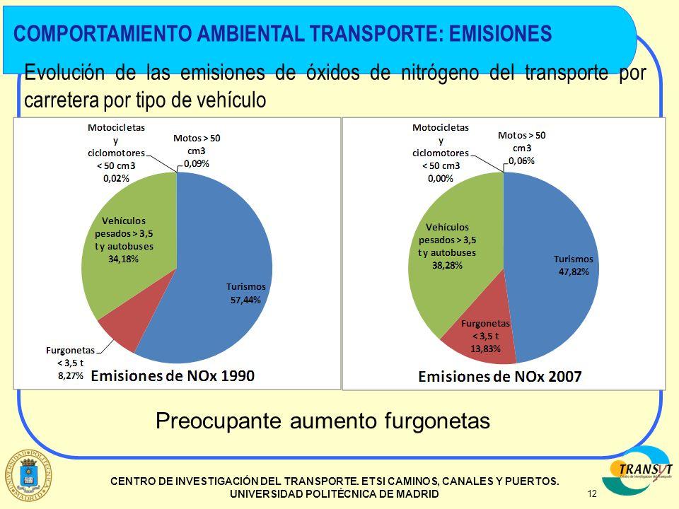 12 CENTRO DE INVESTIGACIÓN DEL TRANSPORTE. ETSI CAMINOS, CANALES Y PUERTOS. UNIVERSIDAD POLITÉCNICA DE MADRID Evolución de las emisiones de óxidos de