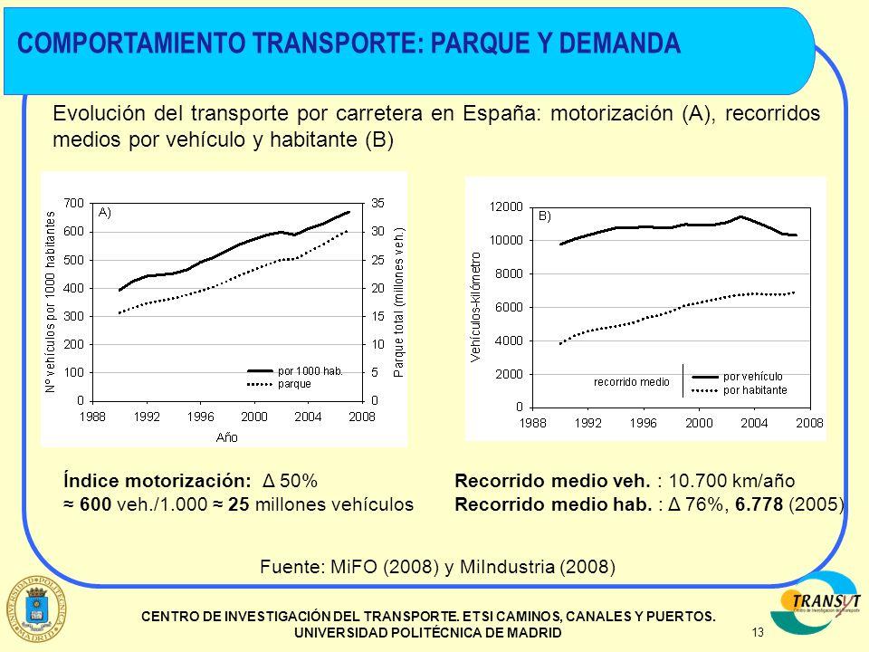 13 CENTRO DE INVESTIGACIÓN DEL TRANSPORTE. ETSI CAMINOS, CANALES Y PUERTOS. UNIVERSIDAD POLITÉCNICA DE MADRID Evolución del transporte por carretera e