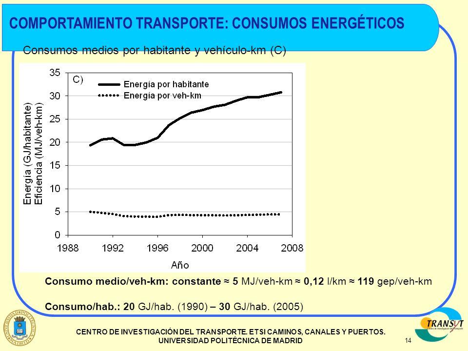 14 CENTRO DE INVESTIGACIÓN DEL TRANSPORTE. ETSI CAMINOS, CANALES Y PUERTOS. UNIVERSIDAD POLITÉCNICA DE MADRID Consumos medios por habitante y vehículo