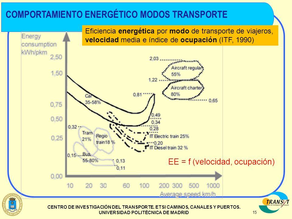 15 CENTRO DE INVESTIGACIÓN DEL TRANSPORTE. ETSI CAMINOS, CANALES Y PUERTOS. UNIVERSIDAD POLITÉCNICA DE MADRID Eficiencia energética por modo de transp