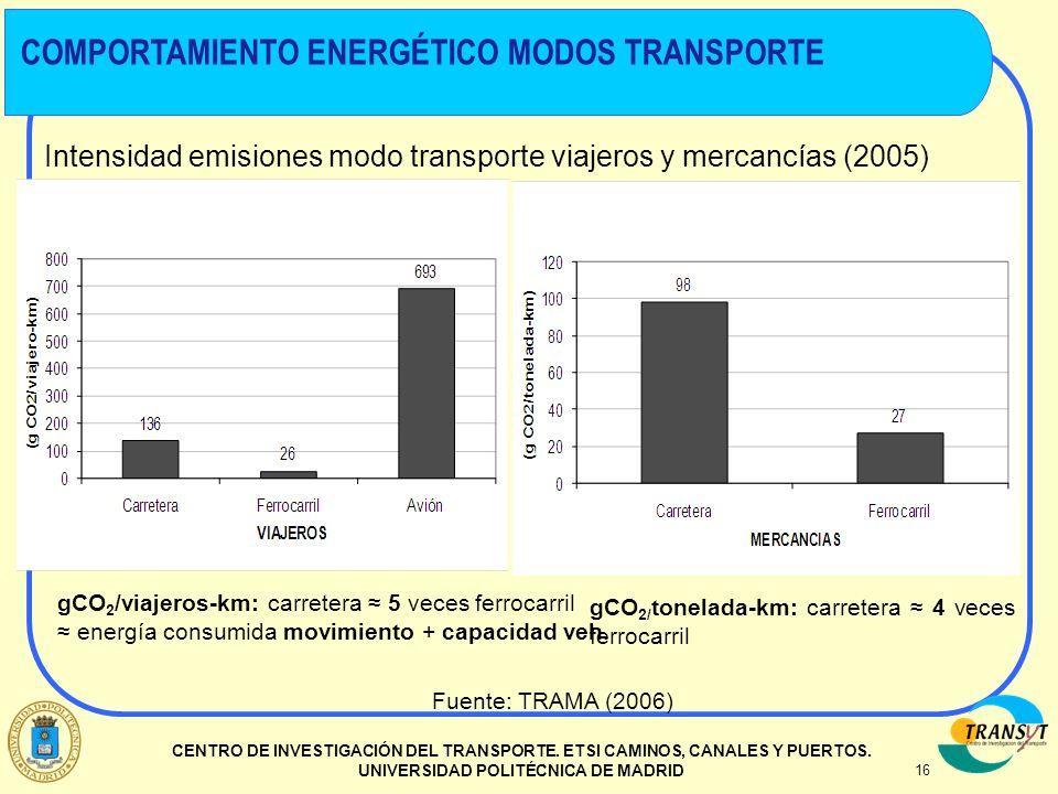 16 CENTRO DE INVESTIGACIÓN DEL TRANSPORTE. ETSI CAMINOS, CANALES Y PUERTOS. UNIVERSIDAD POLITÉCNICA DE MADRID Intensidad emisiones modo transporte via
