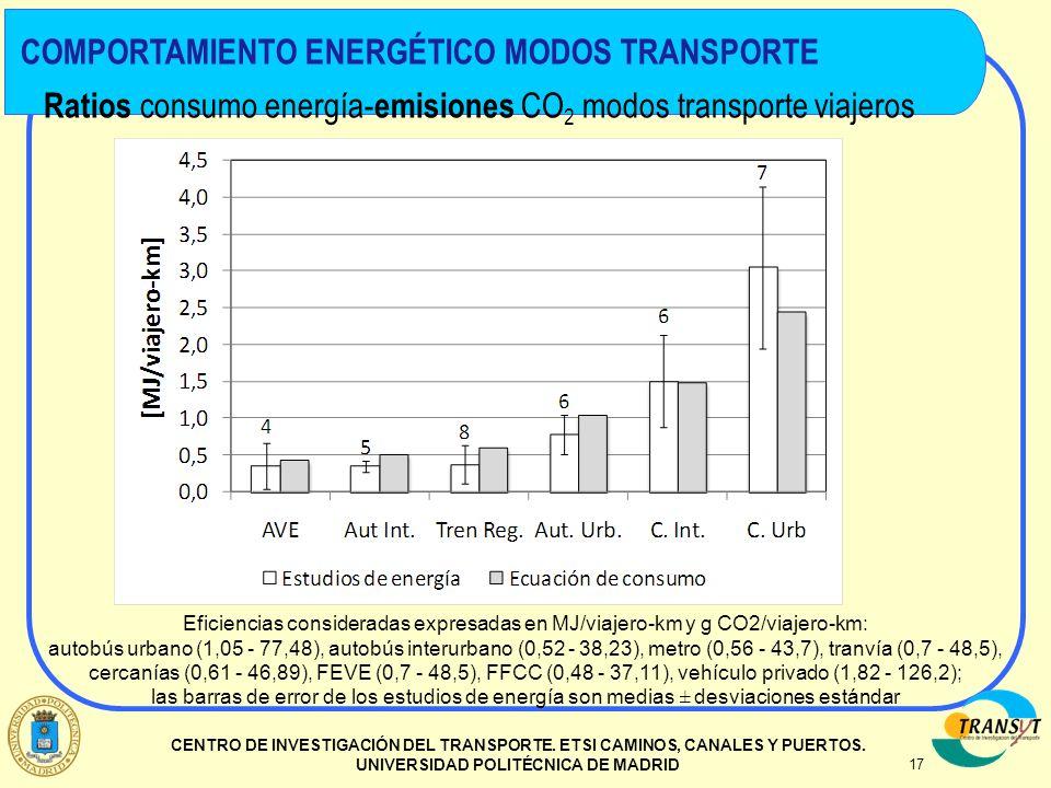 17 CENTRO DE INVESTIGACIÓN DEL TRANSPORTE. ETSI CAMINOS, CANALES Y PUERTOS. UNIVERSIDAD POLITÉCNICA DE MADRID Ratios consumo energía- emisiones CO 2 m