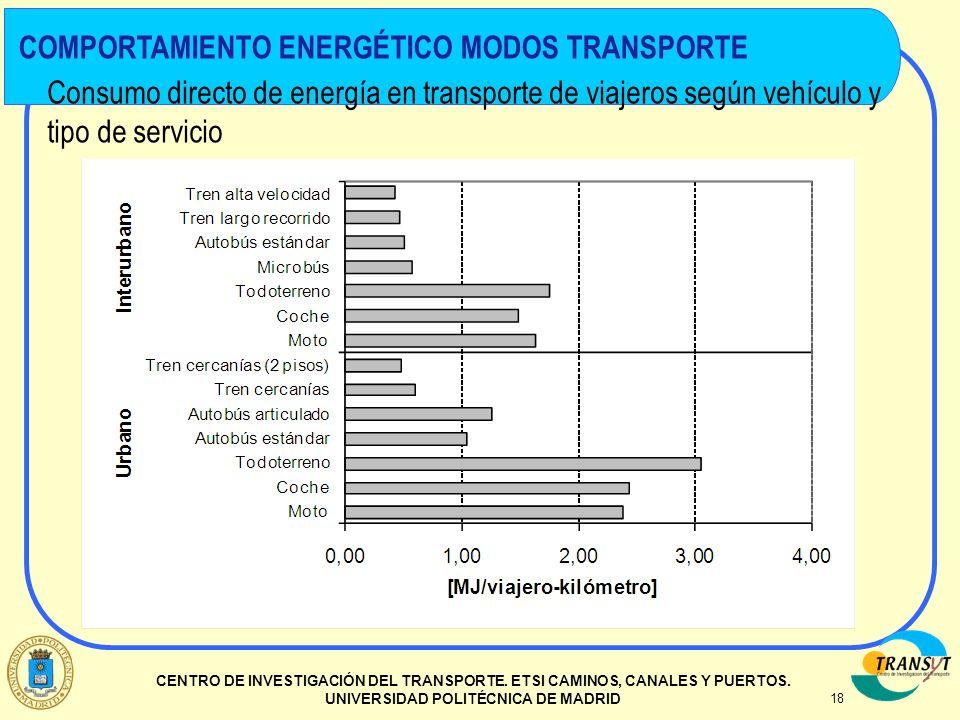 18 CENTRO DE INVESTIGACIÓN DEL TRANSPORTE. ETSI CAMINOS, CANALES Y PUERTOS. UNIVERSIDAD POLITÉCNICA DE MADRID Consumo directo de energía en transporte
