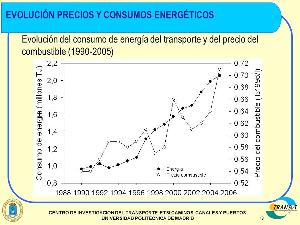 19 CENTRO DE INVESTIGACIÓN DEL TRANSPORTE. ETSI CAMINOS, CANALES Y PUERTOS. UNIVERSIDAD POLITÉCNICA DE MADRID Evolución del consumo de energía del tra