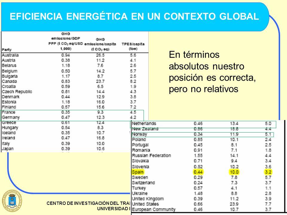 2 CENTRO DE INVESTIGACIÓN DEL TRANSPORTE. ETSI CAMINOS, CANALES Y PUERTOS. UNIVERSIDAD POLITÉCNICA DE MADRID EFICIENCIA ENERGÉTICA EN UN CONTEXTO GLOB