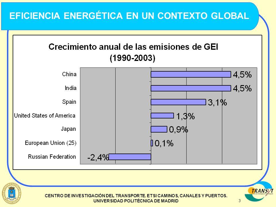 3 CENTRO DE INVESTIGACIÓN DEL TRANSPORTE. ETSI CAMINOS, CANALES Y PUERTOS. UNIVERSIDAD POLITÉCNICA DE MADRID EFICIENCIA ENERGÉTICA EN UN CONTEXTO GLOB