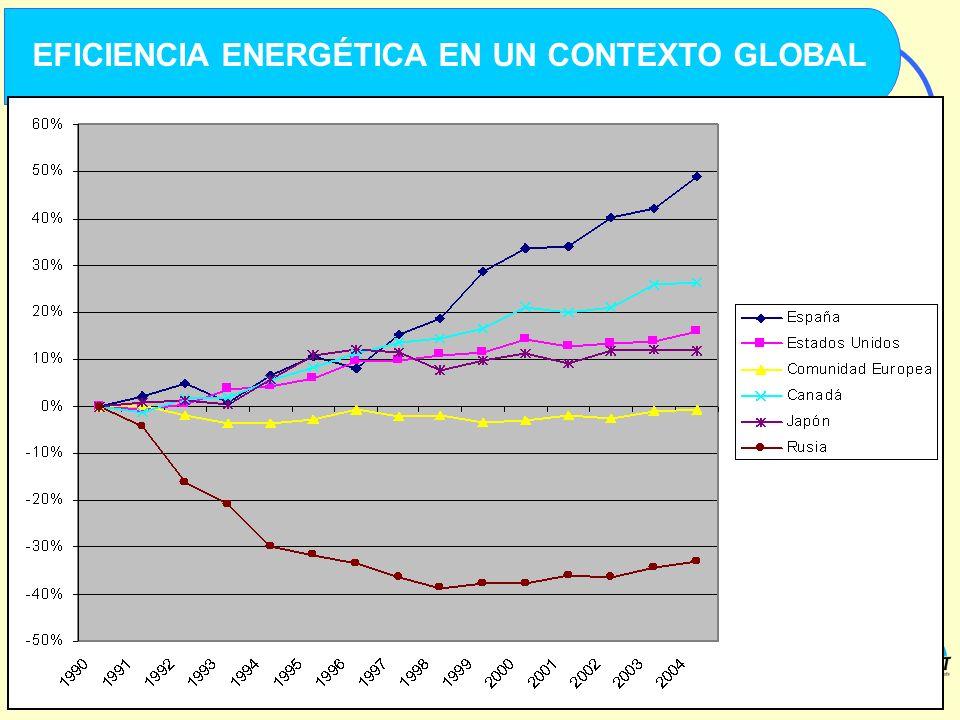 4 CENTRO DE INVESTIGACIÓN DEL TRANSPORTE. ETSI CAMINOS, CANALES Y PUERTOS. UNIVERSIDAD POLITÉCNICA DE MADRID EFICIENCIA ENERGÉTICA EN UN CONTEXTO GLOB