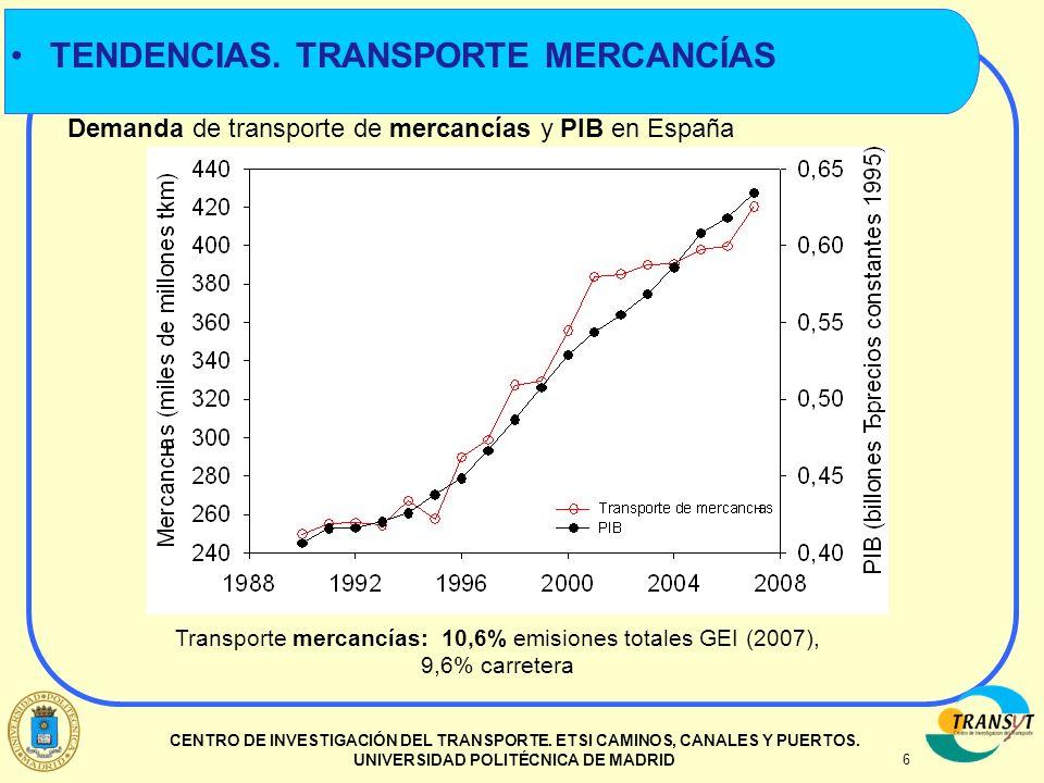 6 CENTRO DE INVESTIGACIÓN DEL TRANSPORTE. ETSI CAMINOS, CANALES Y PUERTOS. UNIVERSIDAD POLITÉCNICA DE MADRID Demanda de transporte de mercancías y PIB