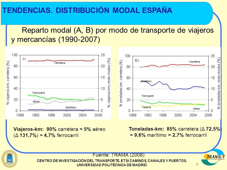 7 CENTRO DE INVESTIGACIÓN DEL TRANSPORTE. ETSI CAMINOS, CANALES Y PUERTOS. UNIVERSIDAD POLITÉCNICA DE MADRID TENDENCIAS. DISTRIBUCIÓN MODAL ESPAÑA Rep
