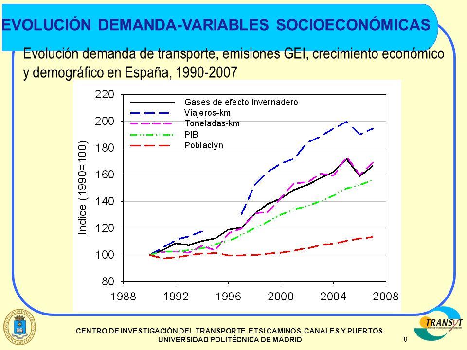 8 CENTRO DE INVESTIGACIÓN DEL TRANSPORTE. ETSI CAMINOS, CANALES Y PUERTOS. UNIVERSIDAD POLITÉCNICA DE MADRID Evolución demanda de transporte, emisione