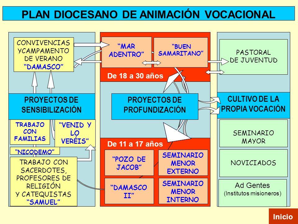 CONVIVENCIAS YCAMPAMENTO DE VERANO DAMASCO TRABAJO CON SACERDOTES, PROFESORES DE RELIGIÓN Y CATEQUISTAS SAMUEL PLAN DIOCESANO DE ANIMACIÓN VOCACIONAL