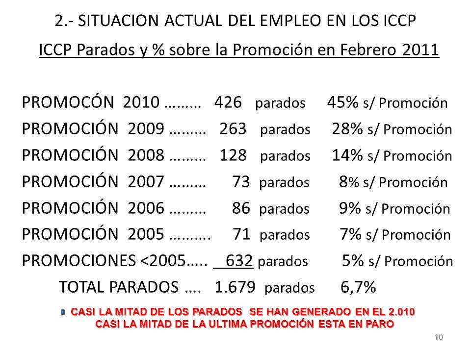 2.- SITUACION ACTUAL DEL EMPLEO EN LOS ICCP ICCP Parados y % sobre la Promoción en Febrero 2011 PROMOCÓN 2010 ……… 426 parados 45% s/ Promoción PROMOCIÓN 2009 ……… 263 parados 28% s/ Promoción PROMOCIÓN 2008 ……… 128 parados 14% s/ Promoción PROMOCIÓN 2007 ……… 73 parados 8 % s/ Promoción PROMOCIÓN 2006 ……… 86 parados 9% s/ Promoción PROMOCIÓN 2005 ……….