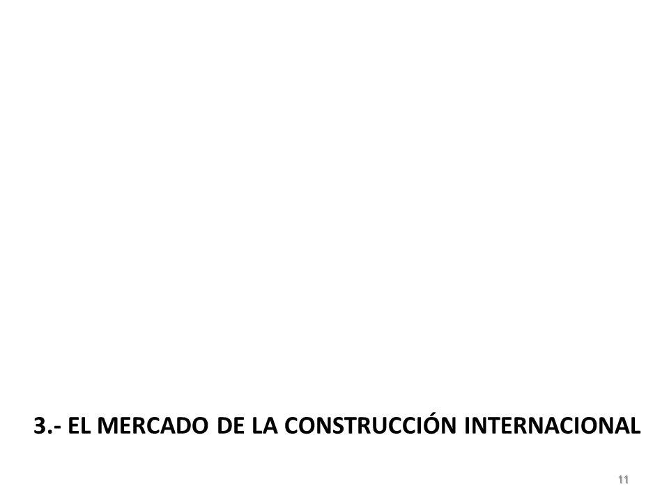 3.- EL MERCADO DE LA CONSTRUCCIÓN INTERNACIONAL 11