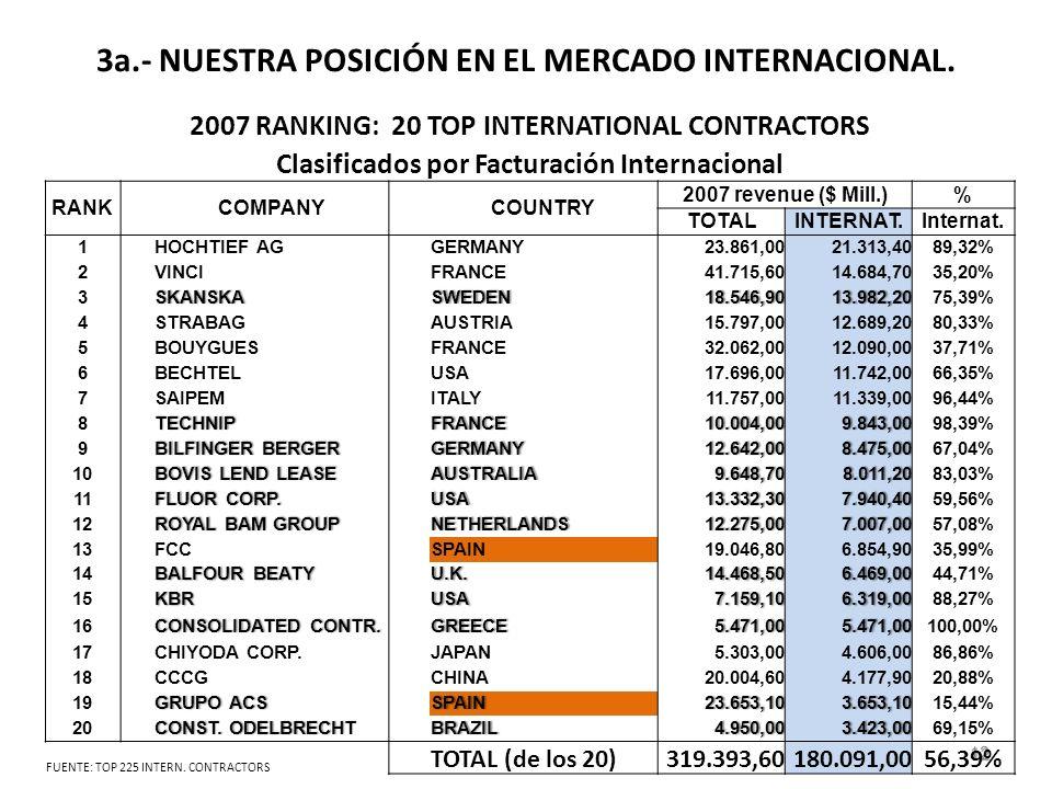 3a.- NUESTRA POSICIÓN EN EL MERCADO INTERNACIONAL.