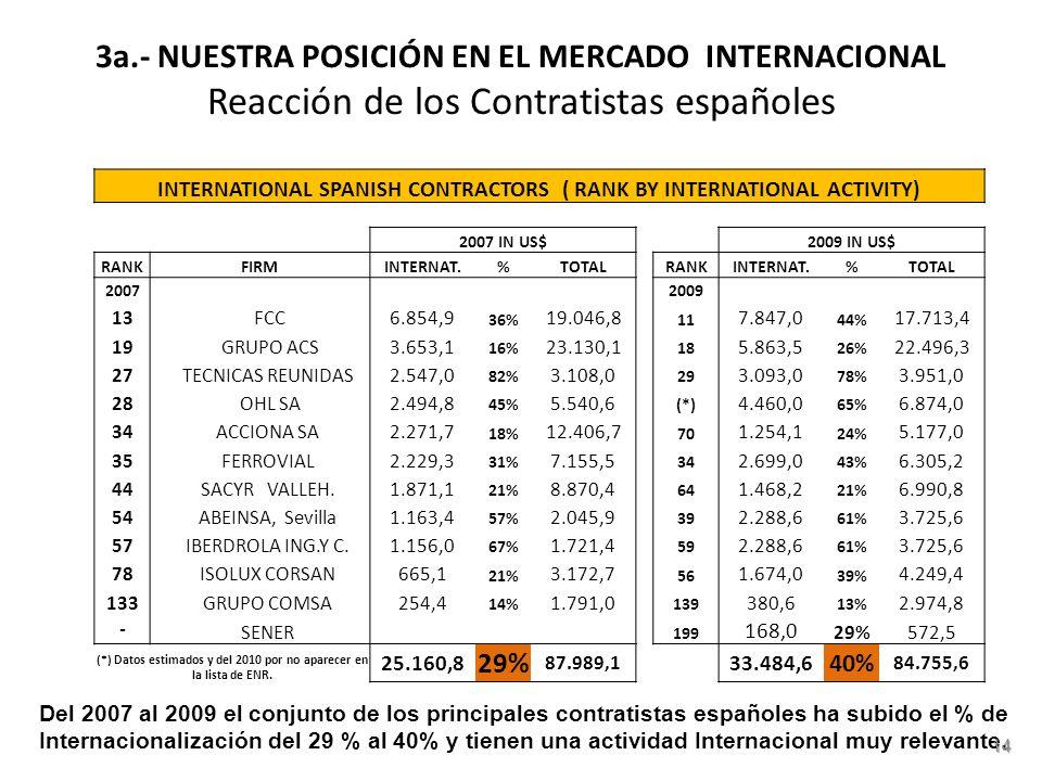 3a.- NUESTRA POSICIÓN EN EL MERCADO INTERNACIONAL Reacción de los Contratistas españoles.