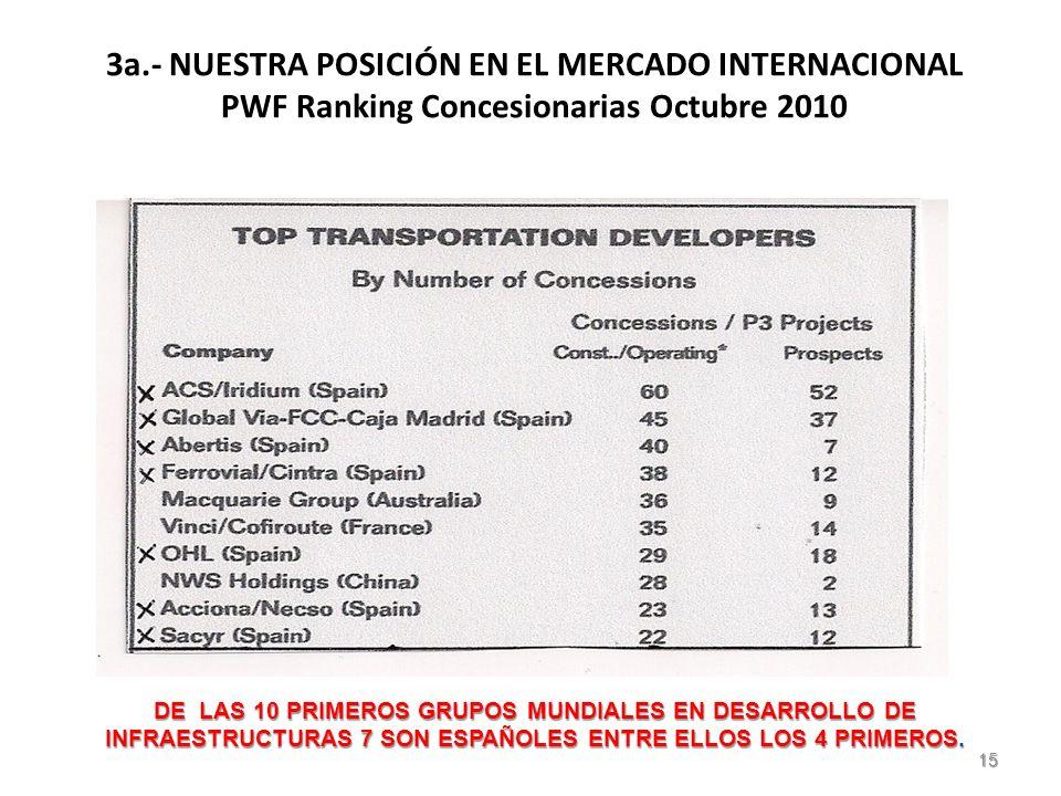 3a.- NUESTRA POSICIÓN EN EL MERCADO INTERNACIONAL PWF Ranking Concesionarias Octubre 2010 DE LAS 10 PRIMEROS GRUPOS MUNDIALES EN DESARROLLO DE INFRAESTRUCTURAS 7 SON ESPAÑOLES ENTRE ELLOS LOS 4 PRIMEROS.