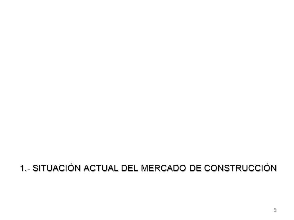 3 1.- SITUACIÓN ACTUAL DEL MERCADO DE CONSTRUCCIÓN