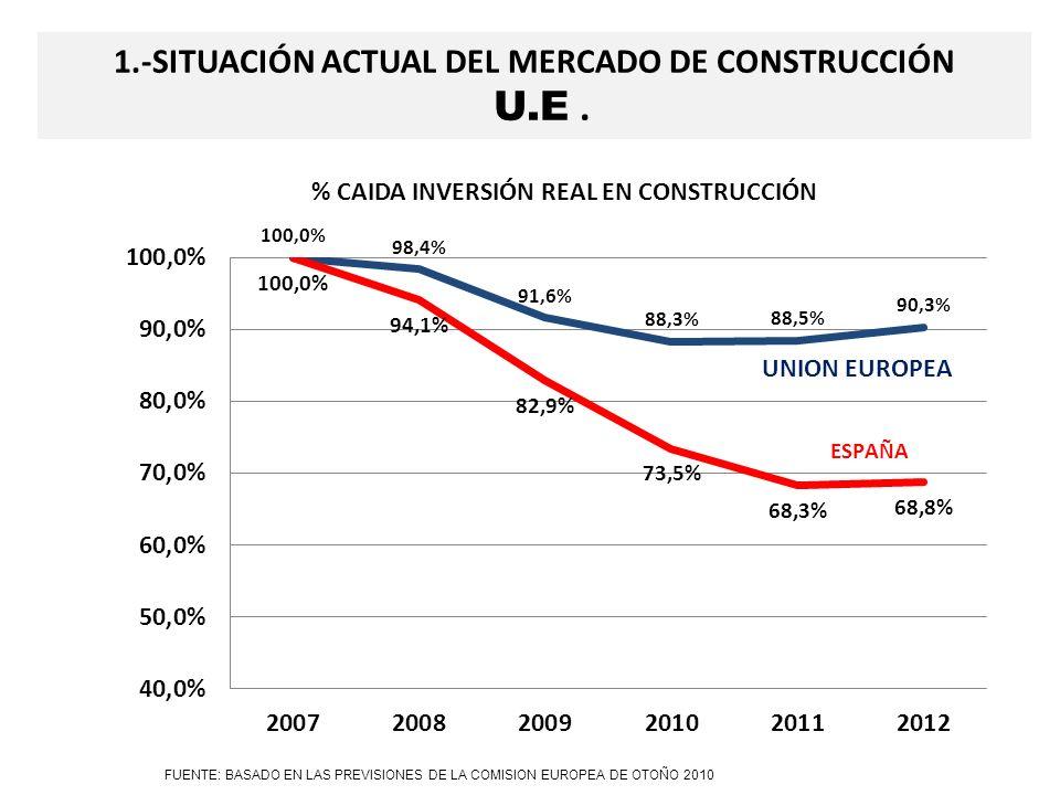 1.-SITUACION ACTUAL DEL MERCADO DE CONSTRUCCION U.E.UE 5 U.E.