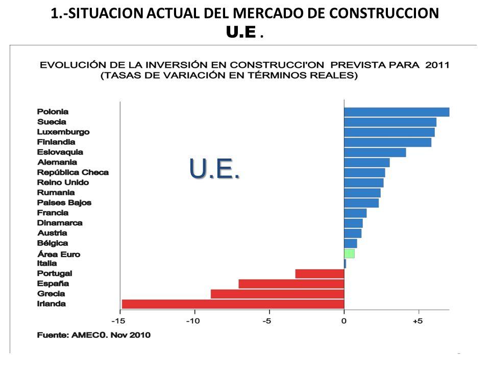 1.-SITUACIÓN ACTUAL DEL MERCADO DE CONSTRUCCIÓN MUNDIAL A nivel Mundial la previsión de inversión para la próxima década en el Sector de Construcción es de 75 Billones (americanos) de El crecimiento anual previsto de la inversión en construcción durante el próximo decenio será de 5,2 % anual ( bastante superior al crecimiento previsto del PIB) Los países donde se concentraría el crecimiento serian: 1.- China4.- Indonesia7.- Australia 2.- India5.- Canadá 3.- EEUU6.- Rusia Fuente : PWC Estudio de Global Construcción Perspectivas y Oxford Economics 6