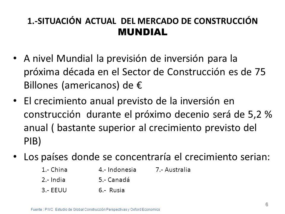 1.- SITUACIÓN ACTUAL DEL MERCADO DE CONSTRUCCIÓN RESUMEN En España – En el 2011 caerá un 7% mas la inversión situándose al nivel del 2.000.