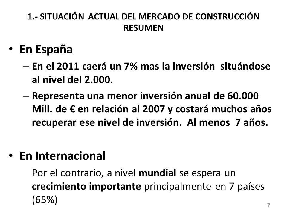 3b.- LAS VENTAJAS Y LOS RIESGOS DEL MERCADO INTERNACIONAL VENTAJAS Puede resolver los problemas de la constructora ( si tiene capacidad para salir al exterior.) Le da estabilidad y capacidad de crecimiento.