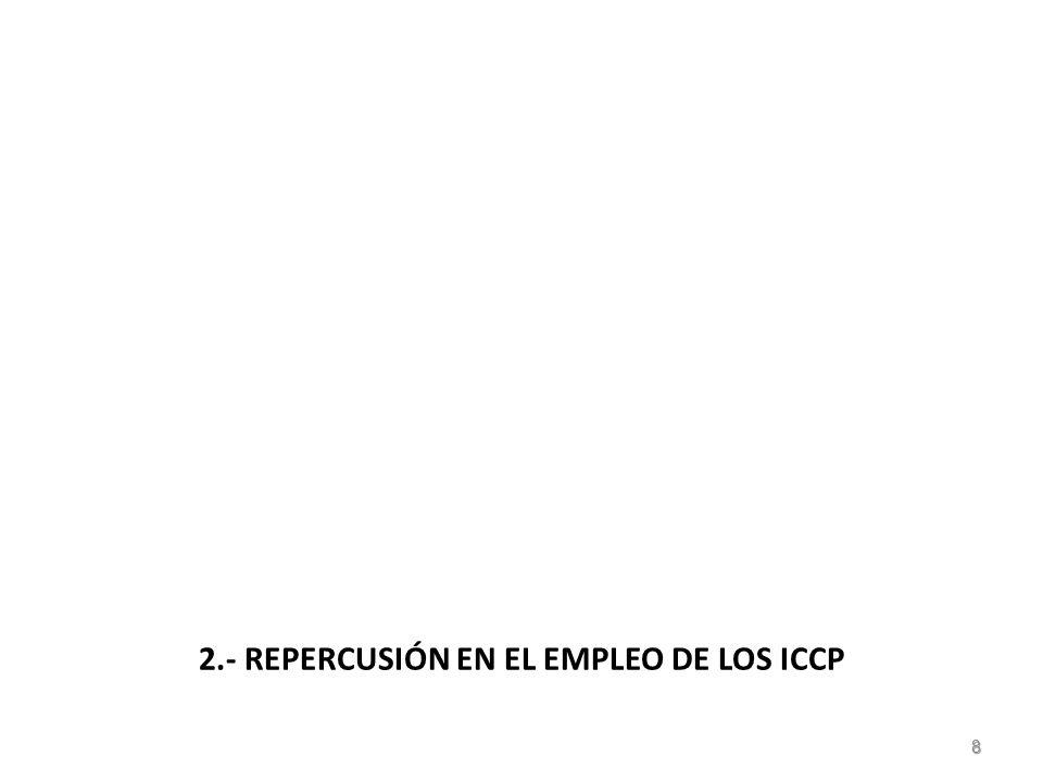 2.- SITUACIÓN ACTUAL DEL EMPLEO EN LOS ICCP ICCP Parados Colegiados en activo: En Febrero del 2010…… 24.017 En Febrero del 2011…… 25.080 FUENTE : CICCP 9