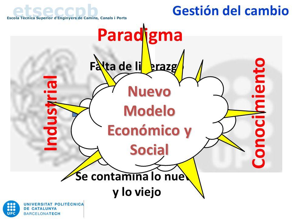 ConocimientoIndustrial Paradigma Falta de liderazgo Confusión Madrecita, que me quede como estoy Se contamina lo nuevo y lo viejo Nuevo Modelo Económico y Social Gestión del cambio