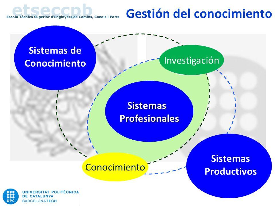 Gestión del conocimiento EconomíadelConocimiento Trabajo Universidad Industria empresa Conocimiento Investigación Estudios Sistemas de Conocimiento Sistemas Productivos SistemasProfesionales