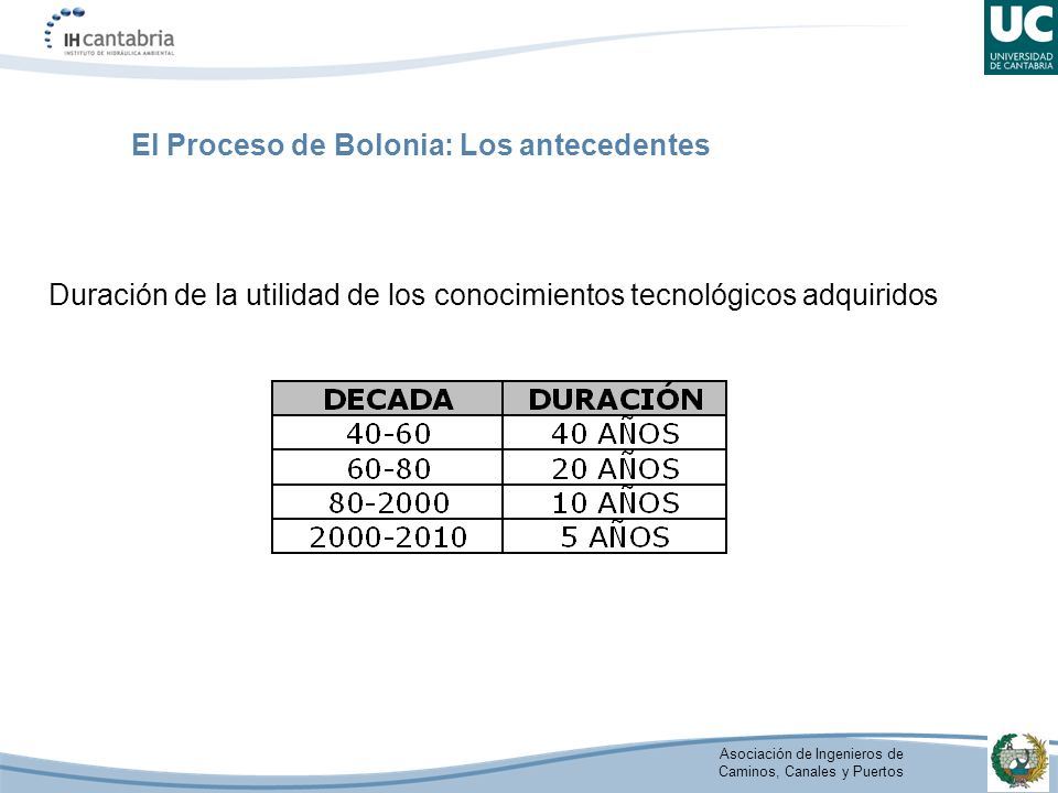 Asociación de Ingenieros de Caminos, Canales y Puertos Duración de la utilidad de los conocimientos tecnológicos adquiridos El Proceso de Bolonia: Los antecedentes