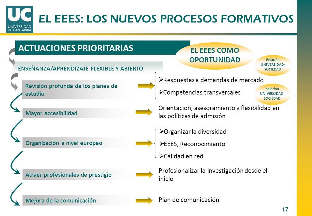 17 ACTUACIONES PRIORITARIAS Orientación, asesoramiento y flexibilidad en las políticas de admisión Plan de comunicación Revisión profunda de los plane