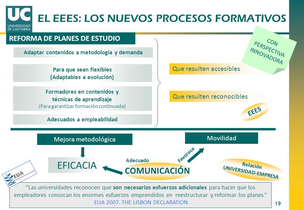 19 REFORMA DE PLANES DE ESTUDIO Adaptar contenidos a metodología y demanda Para que sean flexibles (Adaptables a evolución) Adecuados a empleabilidad