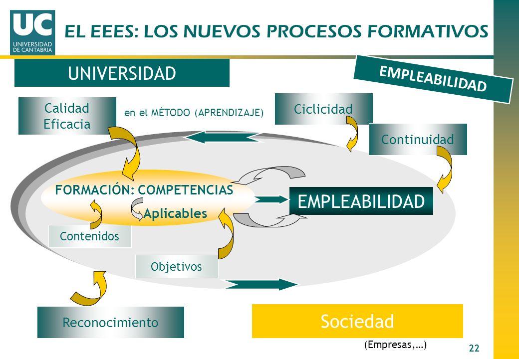 22 EMPLEABILIDAD (Empresas,…) Calidad Eficacia en el MÉTODO (APRENDIZAJE) UNIVERSIDAD Sociedad Contenidos Objetivos Ciclicidad Continuidad FORMACIÓN: