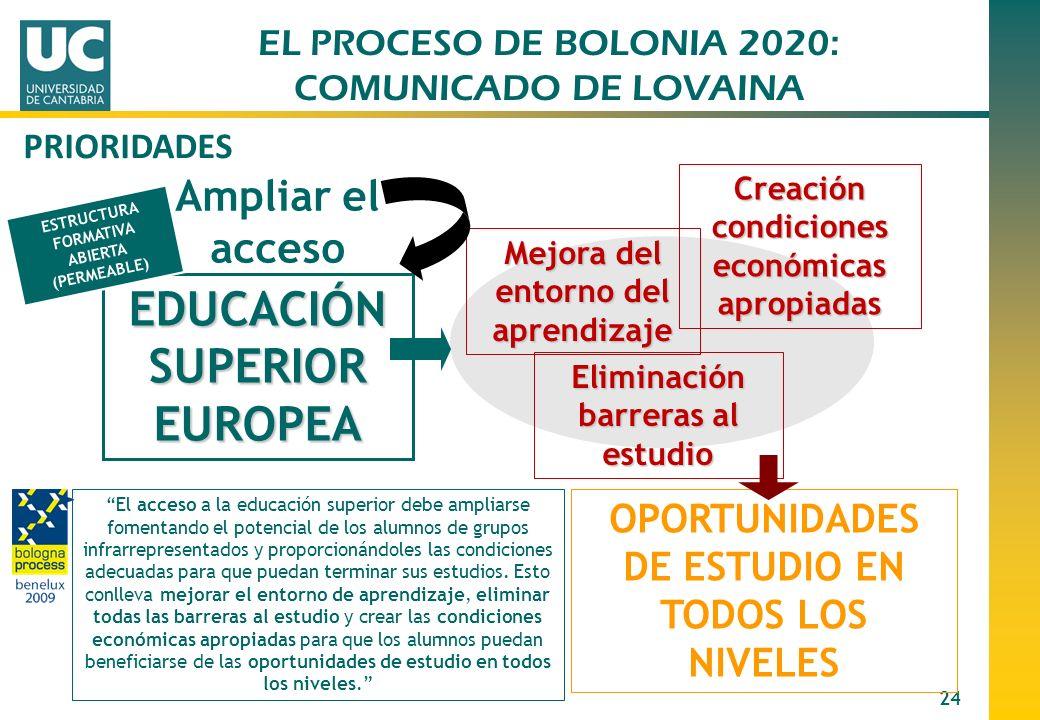 24 EDUCACIÓN SUPERIOR EUROPEA Ampliar el acceso Mejora del entorno del aprendizaje Eliminación barreras al estudio Creación condiciones económicas apr