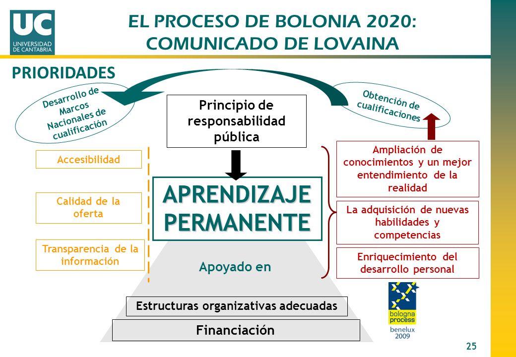 25 APRENDIZAJE PERMANENTE Principio de responsabilidad pública Calidad de la oferta Accesibilidad Transparencia de la información Ampliación de conoci