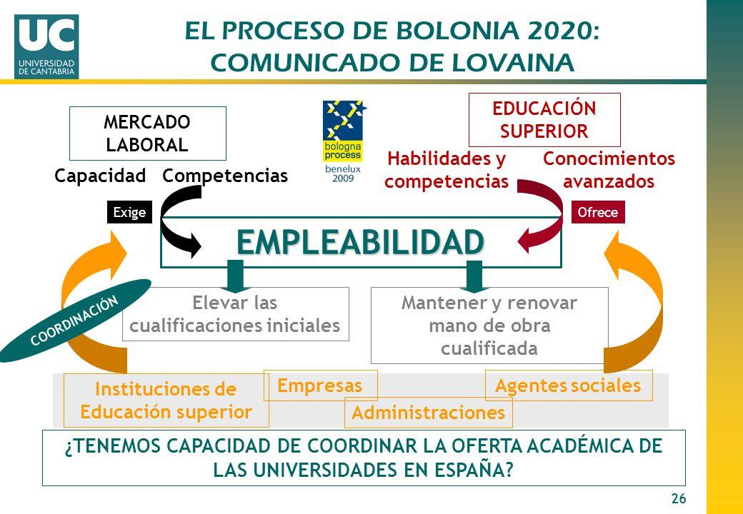 26 EMPLEABILIDAD MERCADO LABORAL CapacidadCompetencias EDUCACIÓN SUPERIOR Habilidades y competencias Conocimientos avanzados Elevar las cualificacione