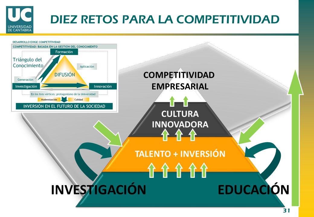 31 CULTURA INNOVADORA TALENTO + INVERSIÓN TALENTO + INVERSIÓN COMPETITIVIDAD EMPRESARIAL INVESTIGACIÓN EDUCACIÓN DIEZ RETOS PARA LA COMPETITIVIDAD