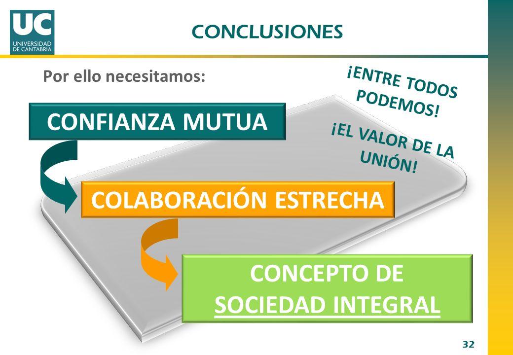 32 Por ello necesitamos: CONFIANZA MUTUA COLABORACIÓN ESTRECHA CONCEPTO DE SOCIEDAD INTEGRAL CONCLUSIONES ¡ENTRE TODOS PODEMOS! ¡EL VALOR DE LA UNIÓN!