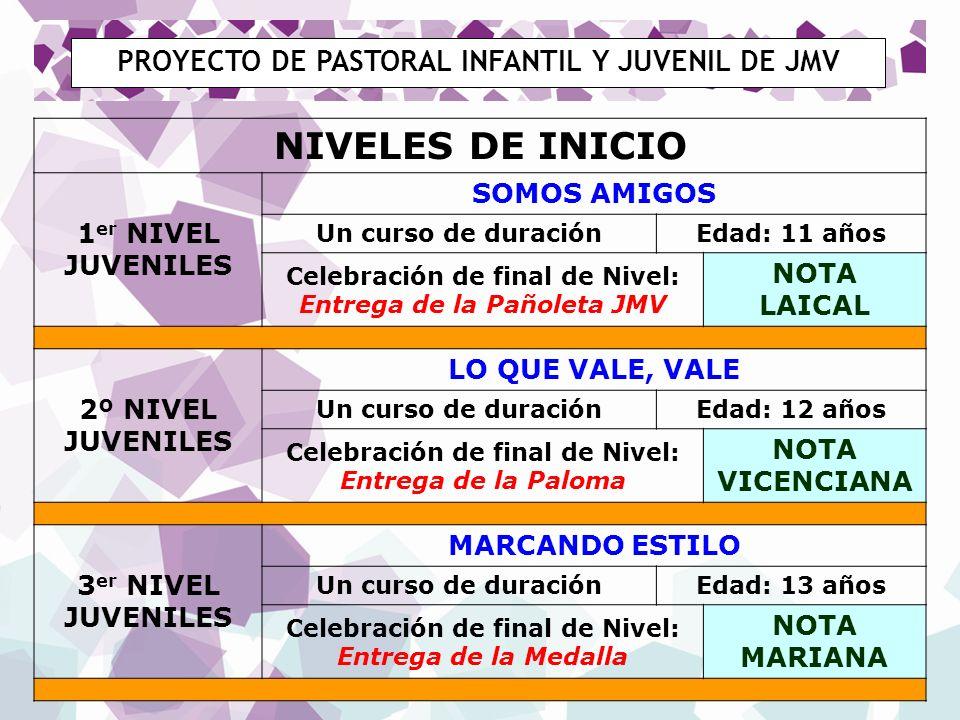 PROYECTO DE PASTORAL INFANTIL Y JUVENIL DE JMV NIVELES DE INICIO 1 er NIVEL JUVENILES SOMOS AMIGOS Un curso de duraciónEdad: 11 años Celebración de fi