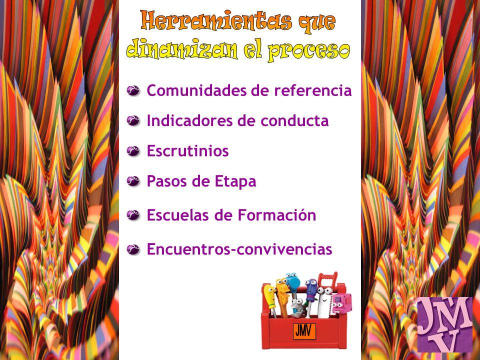 Comunidades de referencia Indicadores de conducta Escrutinios Pasos de Etapa Escuelas de Formación Encuentros-convivencias