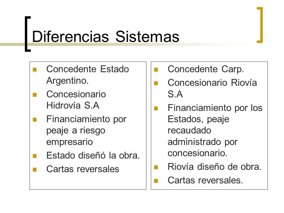 Diferencias Sistemas Concedente Estado Argentino. Concesionario Hidrovía S.A Financiamiento por peaje a riesgo empresario Estado diseñó la obra. Carta