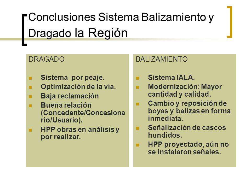 Conclusiones Sistema Balizamiento y Dragado la Región DRAGADO Sistema por peaje. Optimización de la vía. Baja reclamación Buena relación (Concedente/C