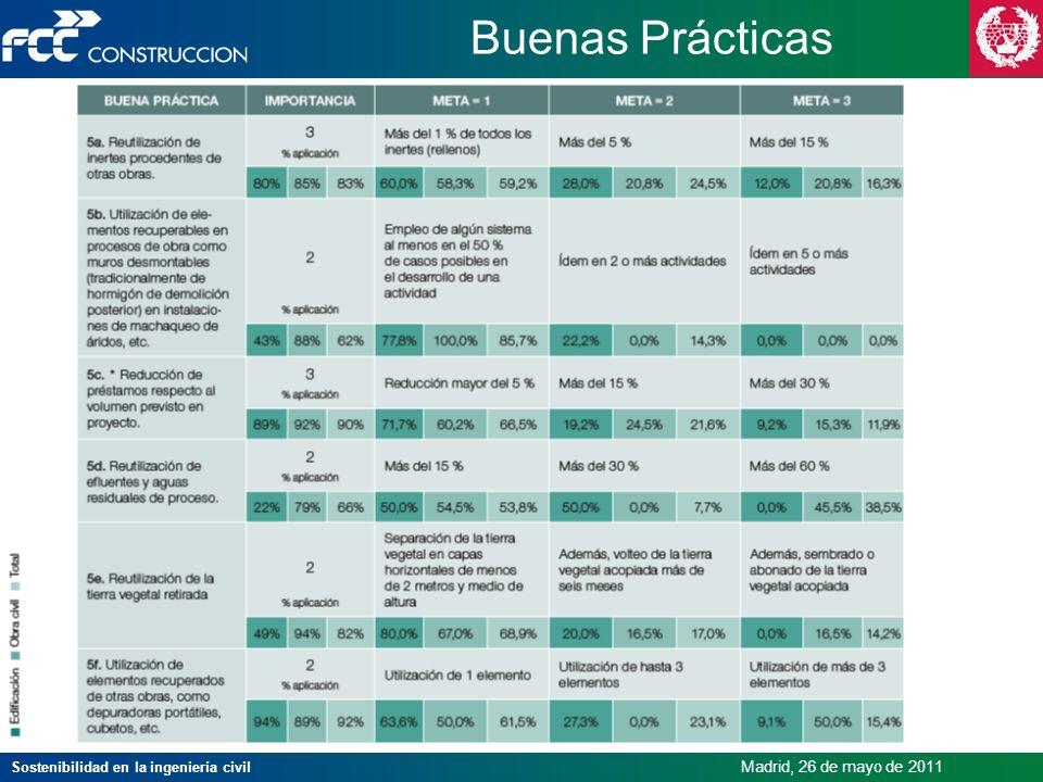 Sostenibilidad en la ingeniería civil Madrid, 26 de mayo de 2011 Buenas Prácticas