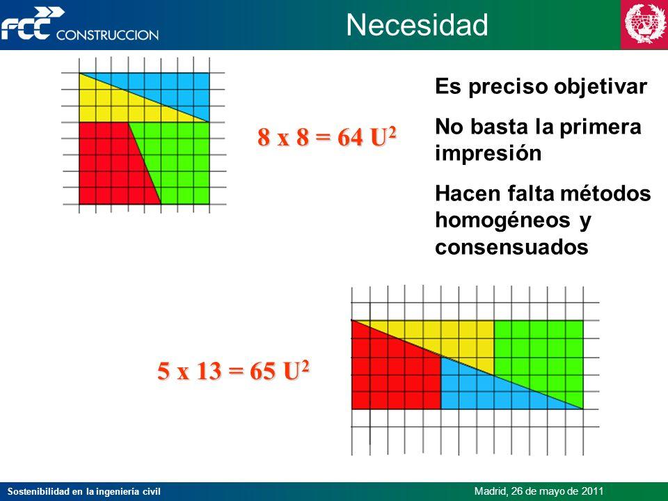 Sostenibilidad en la ingeniería civil Madrid, 26 de mayo de 2011 8 x 8 = 64 U 2 5 x 13 = 65 U 2 Necesidad Es preciso objetivar No basta la primera imp