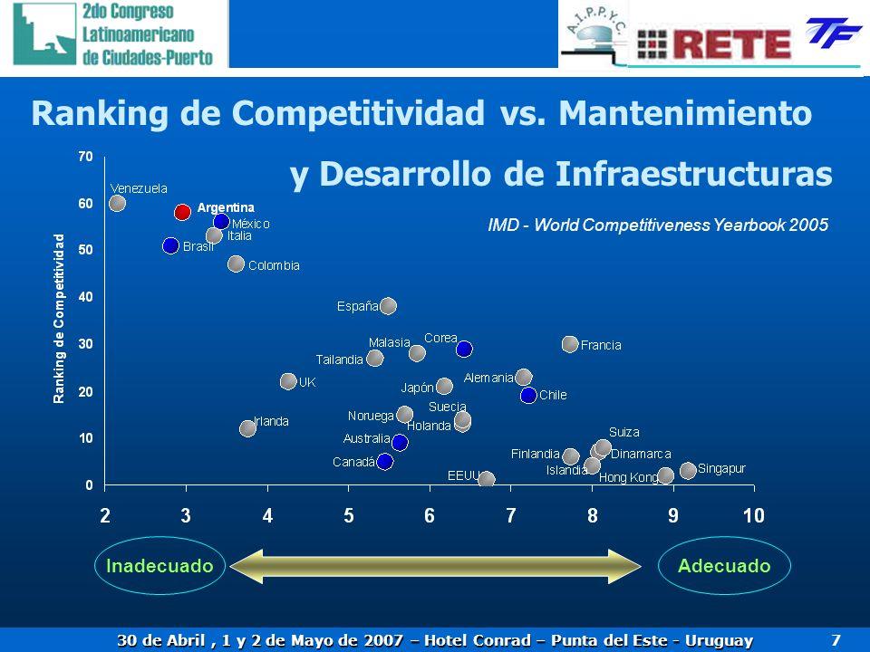 30 de Abril, 1 y 2 de Mayo de 2007 – Hotel Conrad – Punta del Este - Uruguay 7 InadecuadoAdecuado Ranking de Competitividad vs.