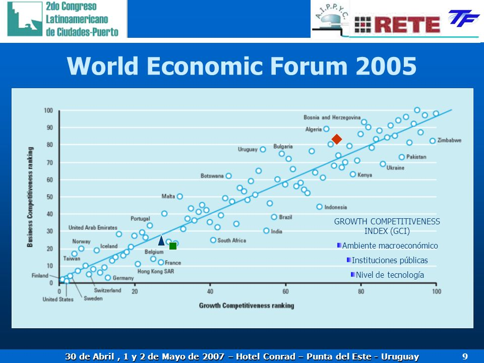 30 de Abril, 1 y 2 de Mayo de 2007 – Hotel Conrad – Punta del Este - Uruguay 9 World Economic Forum 2005 GROWTH COMPETITIVENESS INDEX (GCI) Ambiente m