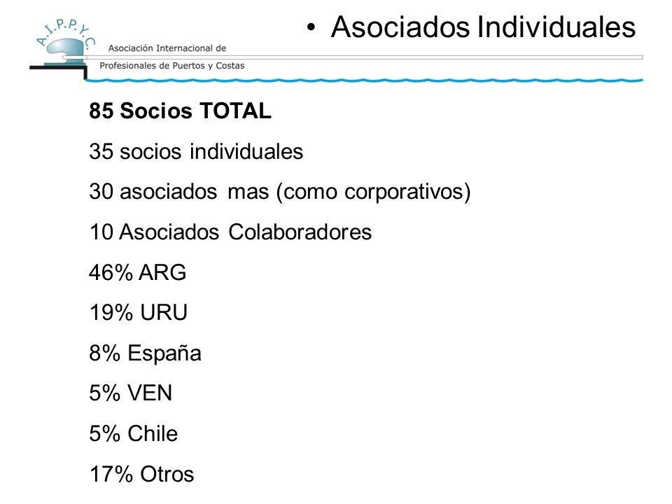 Asociados Individuales 85 Socios TOTAL 35 socios individuales 30 asociados mas (como corporativos) 10 Asociados Colaboradores 46% ARG 19% URU 8% España 5% VEN 5% Chile 17% Otros